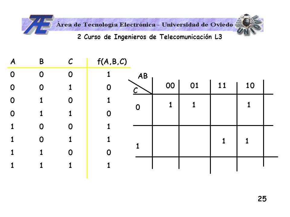 A B C f(A,B,C)0 0 0 1. 0 0 1 0. 0 1 0 1. 0 1 1 0. 1 0 0 1. 1 0 1 1. 1 1 0 0. 1 1 1 1.