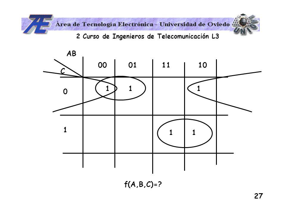 AB 00 01 11 10 1 1 1 C 1 f(A,B,C)=
