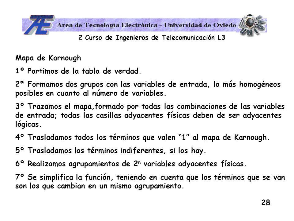 Mapa de Karnough 1º Partimos de la tabla de verdad.