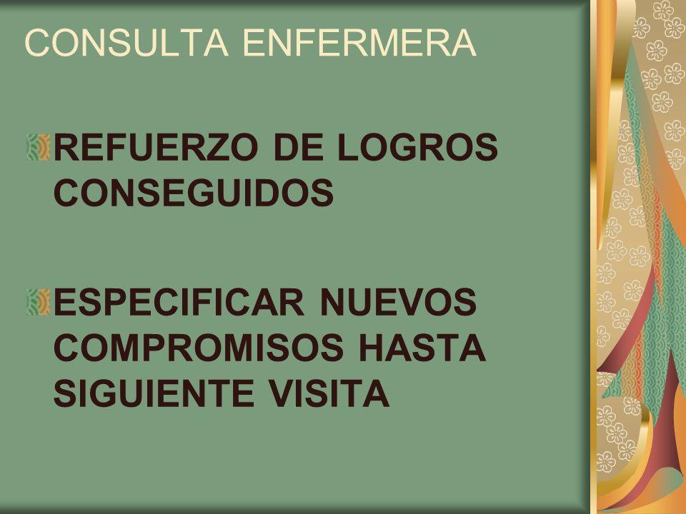 CONSULTA ENFERMERA REFUERZO DE LOGROS CONSEGUIDOS.
