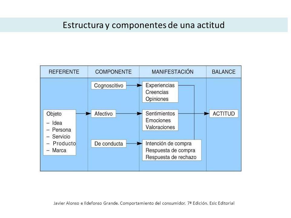 Estructura y componentes de una actitud