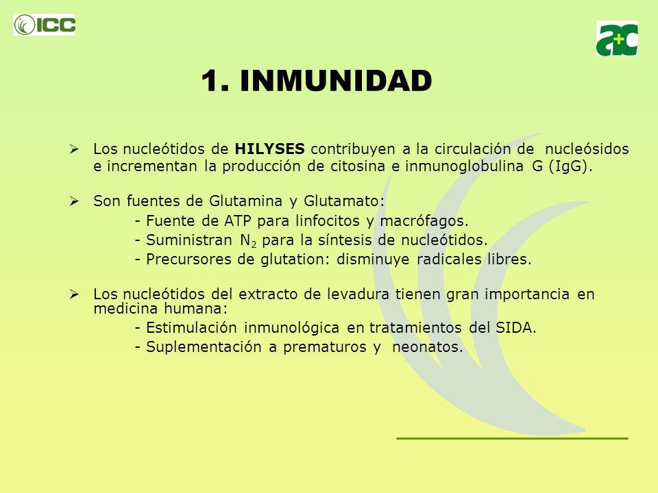 1. INMUNIDAD Los nucleótidos de HILYSES contribuyen a la circulación de nucleósidos.