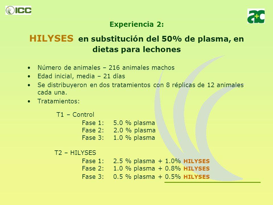 Fase 1: 2.5 % plasma + 1.0% HILYSES