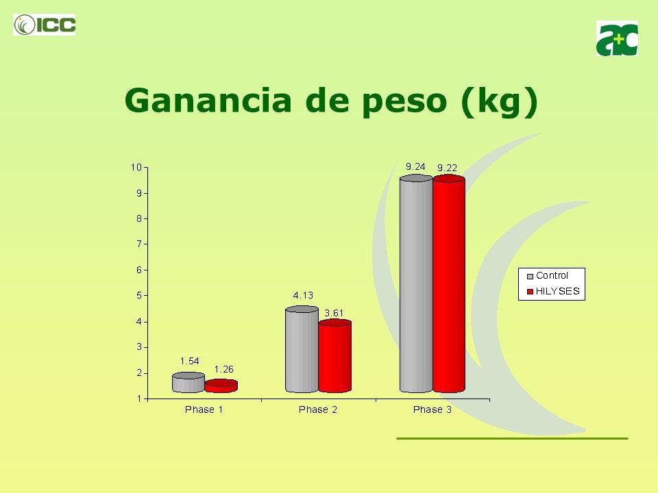 Ganancia de peso (kg)