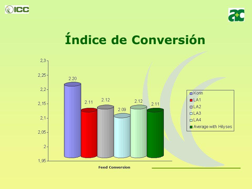 Índice de Conversión Feed Conversion