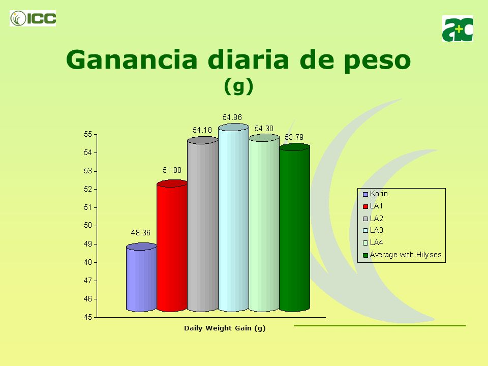 Ganancia diaria de peso (g)
