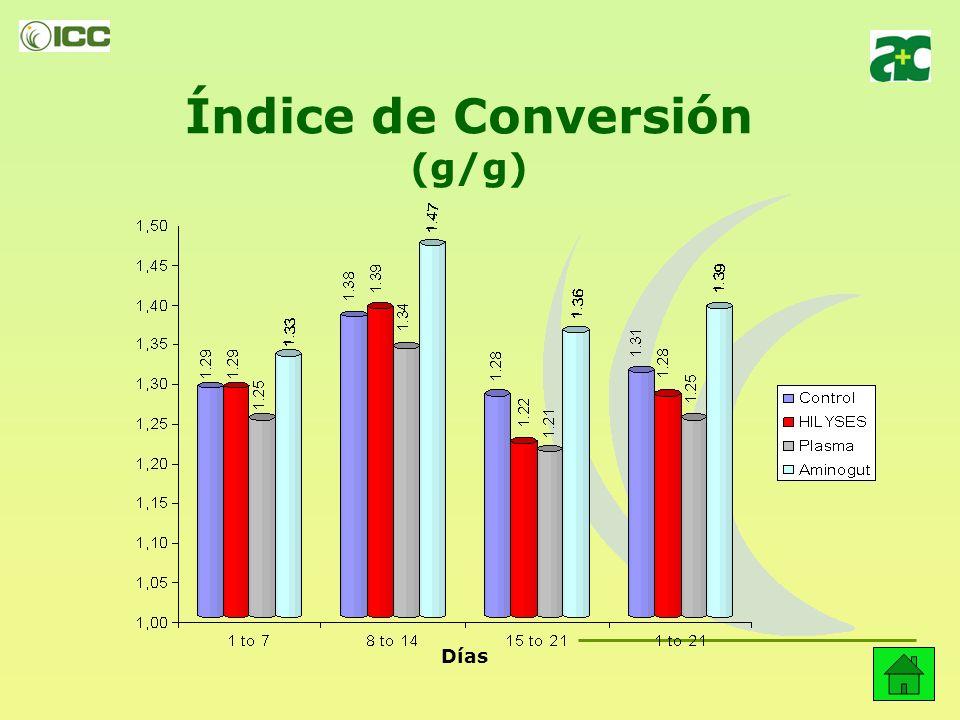 Índice de Conversión (g/g)
