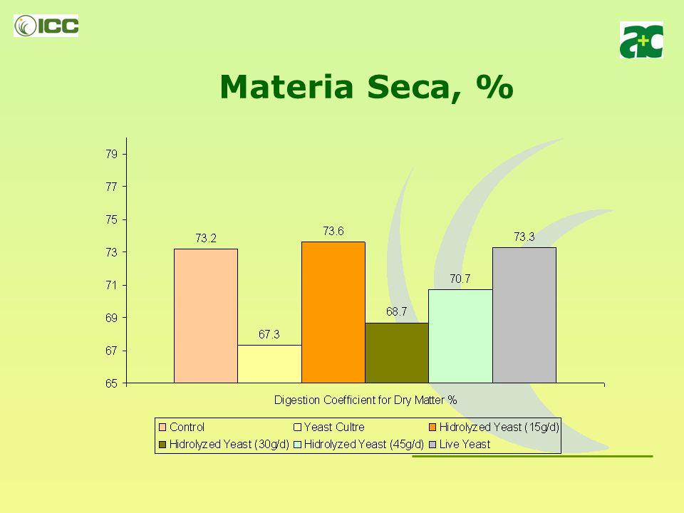 Materia Seca, %
