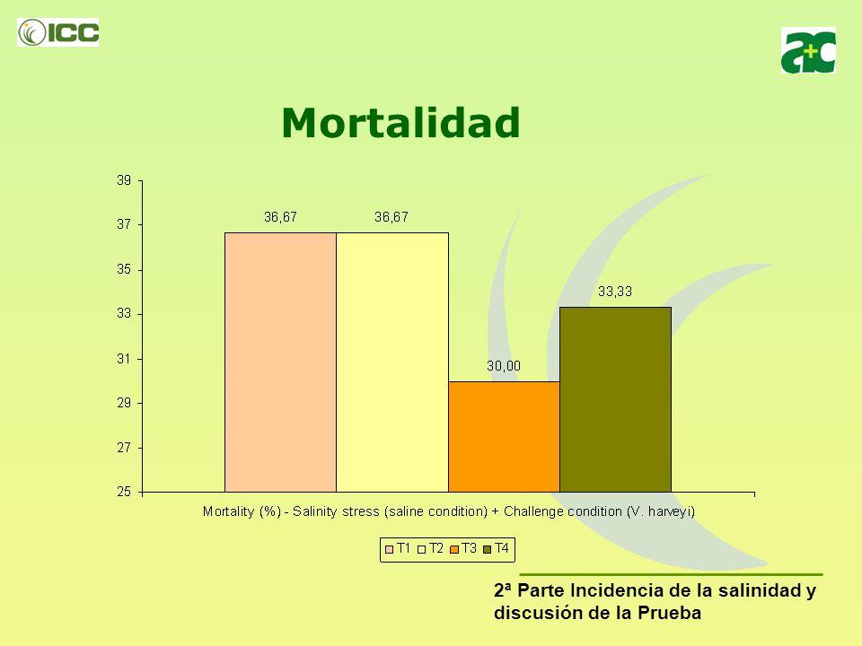 Mortalidad 2ª Parte Incidencia de la salinidad y discusión de la Prueba
