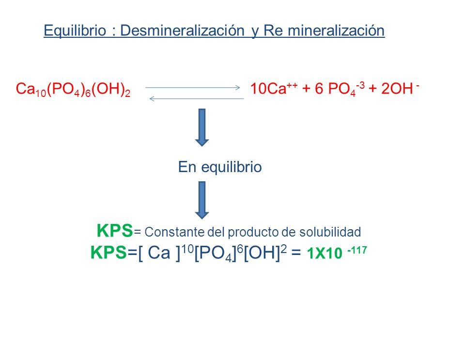 KPS= Constante del producto de solubilidad