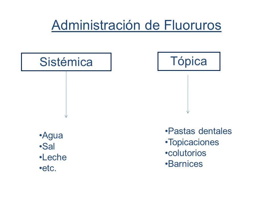 Administración de Fluoruros