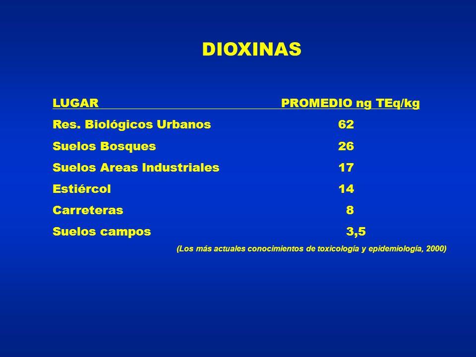 DIOXINAS LUGAR PROMEDIO ng TEq/kg Res. Biológicos Urbanos 62