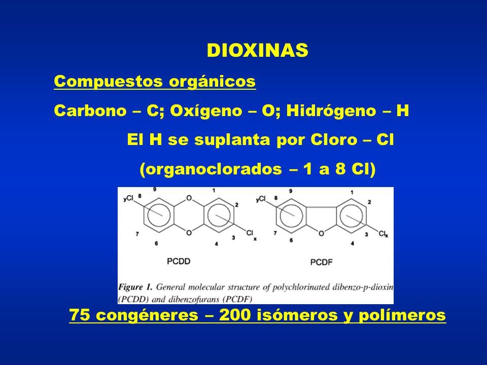 DIOXINAS Compuestos orgánicos Carbono – C; Oxígeno – O; Hidrógeno – H