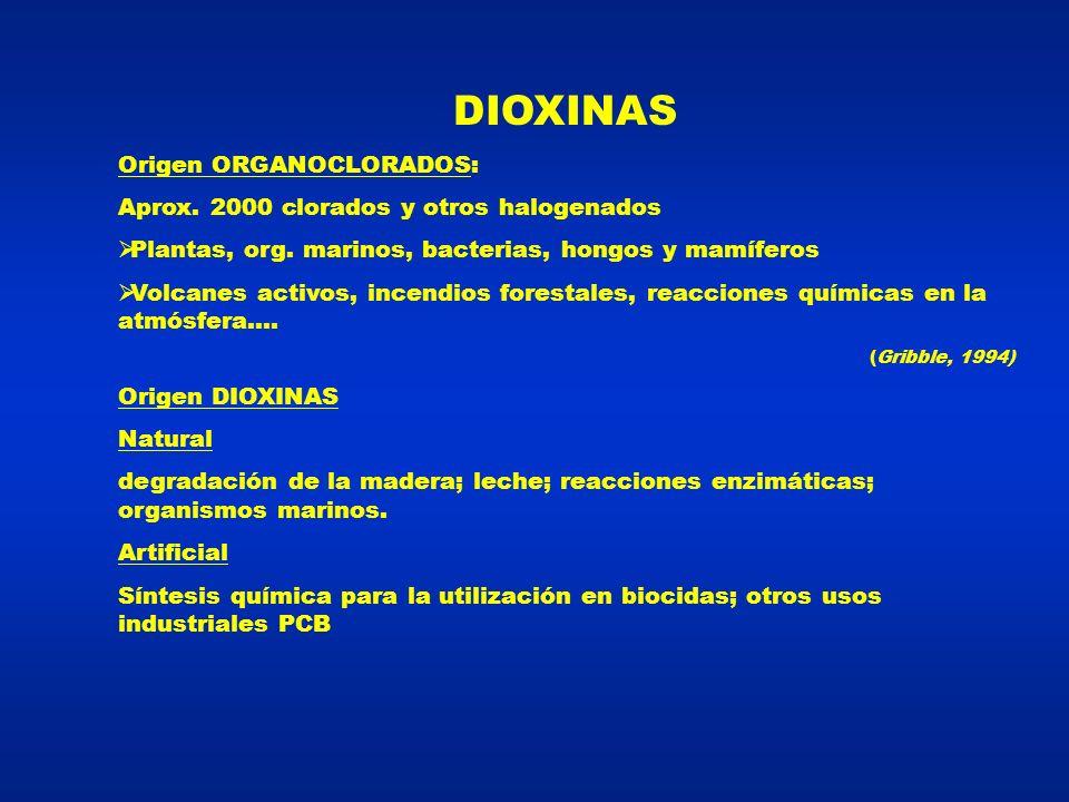 DIOXINAS Origen ORGANOCLORADOS: