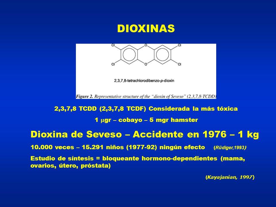 DIOXINAS Dioxina de Seveso – Accidente en 1976 – 1 kg
