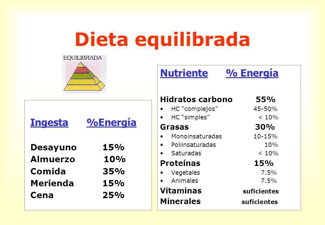 Dieta equilibrada Nutriente % Energía Ingesta %Energía Desayuno 15%