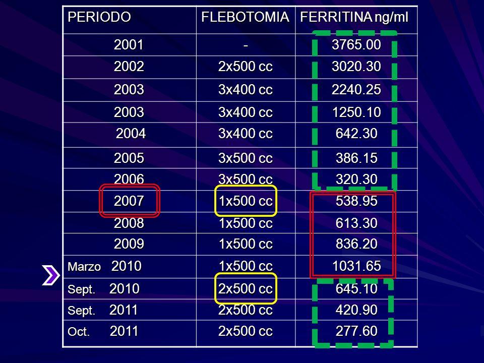 PERIODO FLEBOTOMIA FERRITINA ng/ml 2001 - 3765.00 2002 2x500 cc