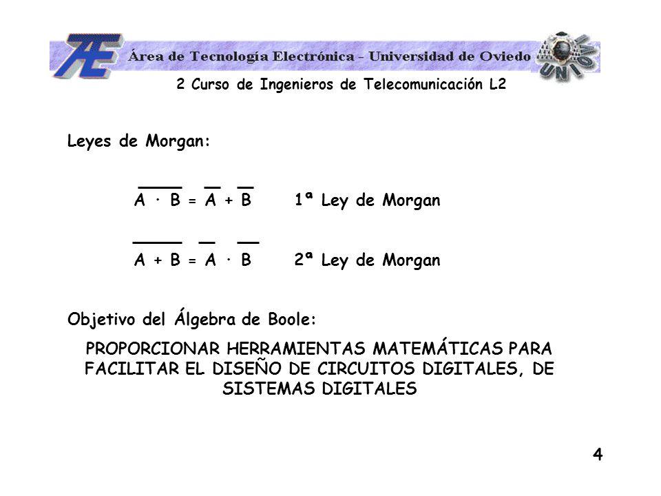 Leyes de Morgan: A · B = A + B 1ª Ley de Morgan. A + B = A · B 2ª Ley de Morgan. Objetivo del Álgebra de Boole: