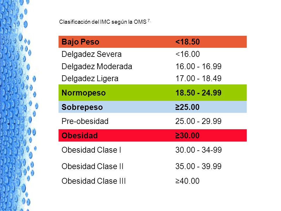 Bajo Peso <18.50 Delgadez Severa <16.00 Delgadez Moderada