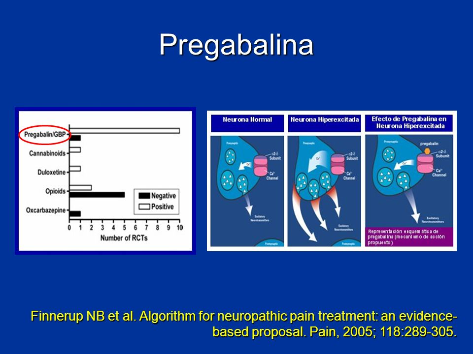 PregabalinaFinnerup NB et al.Algorithm for neuropathic pain treatment: an evidence-based proposal.