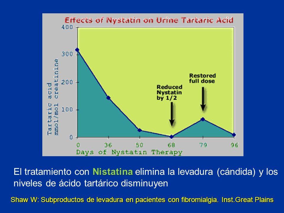 El tratamiento con Nistatina elimina la levadura (cándida) y los niveles de ácido tartárico disminuyen