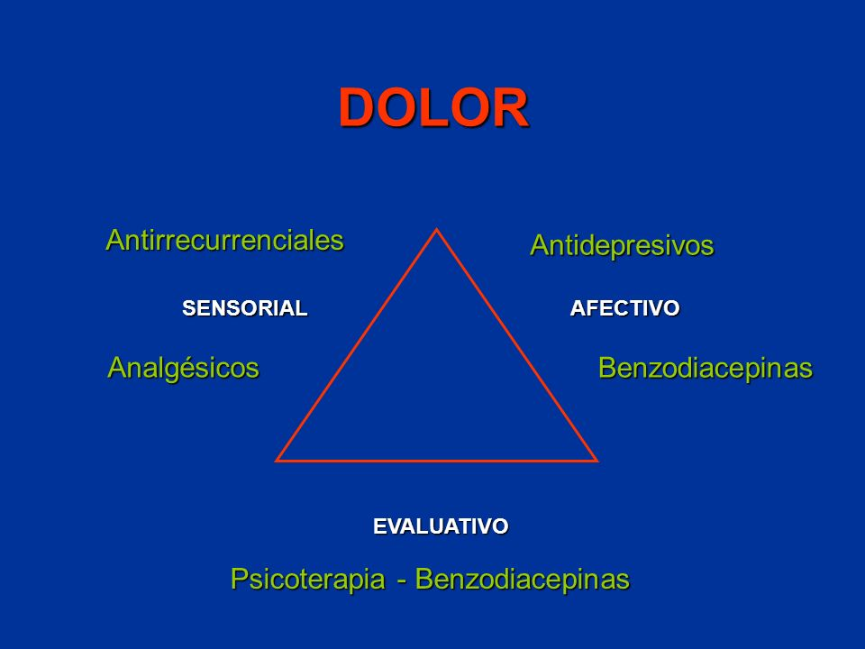 DOLOR Antirrecurrenciales Antidepresivos Analgésicos Benzodiacepinas