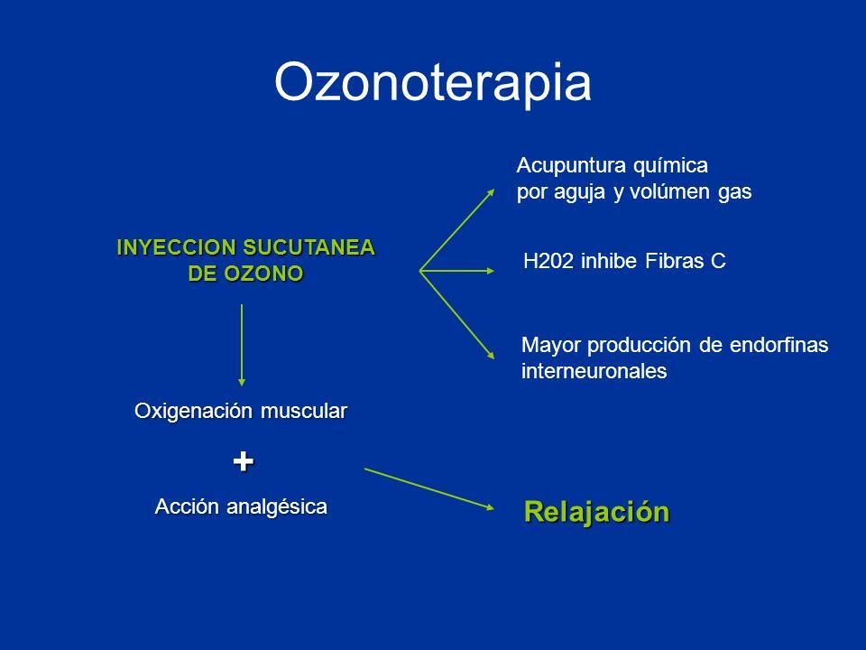 INYECCION SUCUTANEA DE OZONO