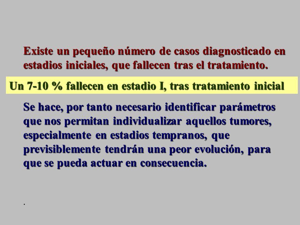 Un 7-10 % fallecen en estadio I, tras tratamiento inicial