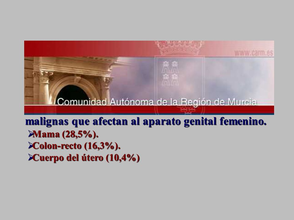 Mama (28,5%). Colon-recto (16,3%). Cuerpo del útero (10,4%)