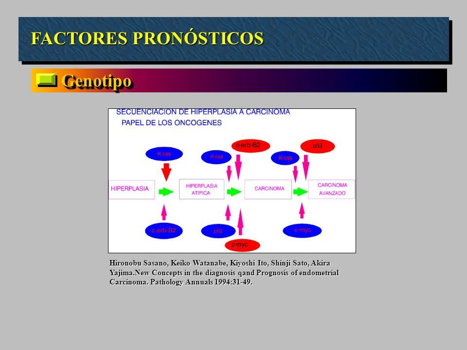FACTORES PRONÓSTICOS Genotipo