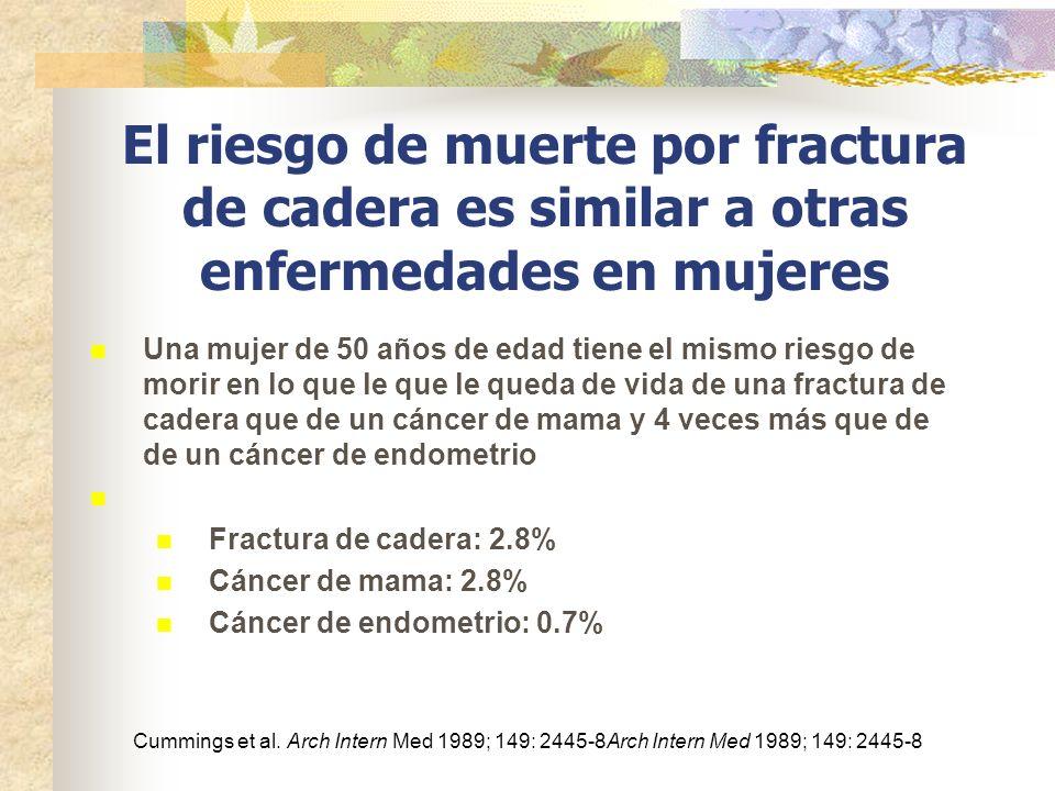 El riesgo de muerte por fractura de cadera es similar a otras enfermedades en mujeres