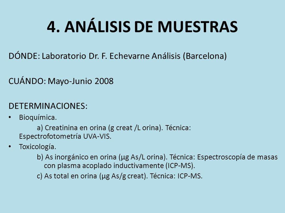 4. ANÁLISIS DE MUESTRAS DÓNDE: Laboratorio Dr. F. Echevarne Análisis (Barcelona) CUÁNDO: Mayo-Junio 2008.