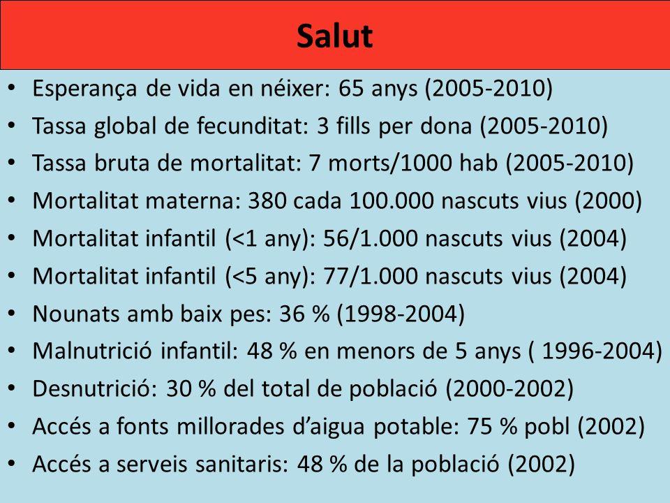 Salut Esperança de vida en néixer: 65 anys (2005-2010)