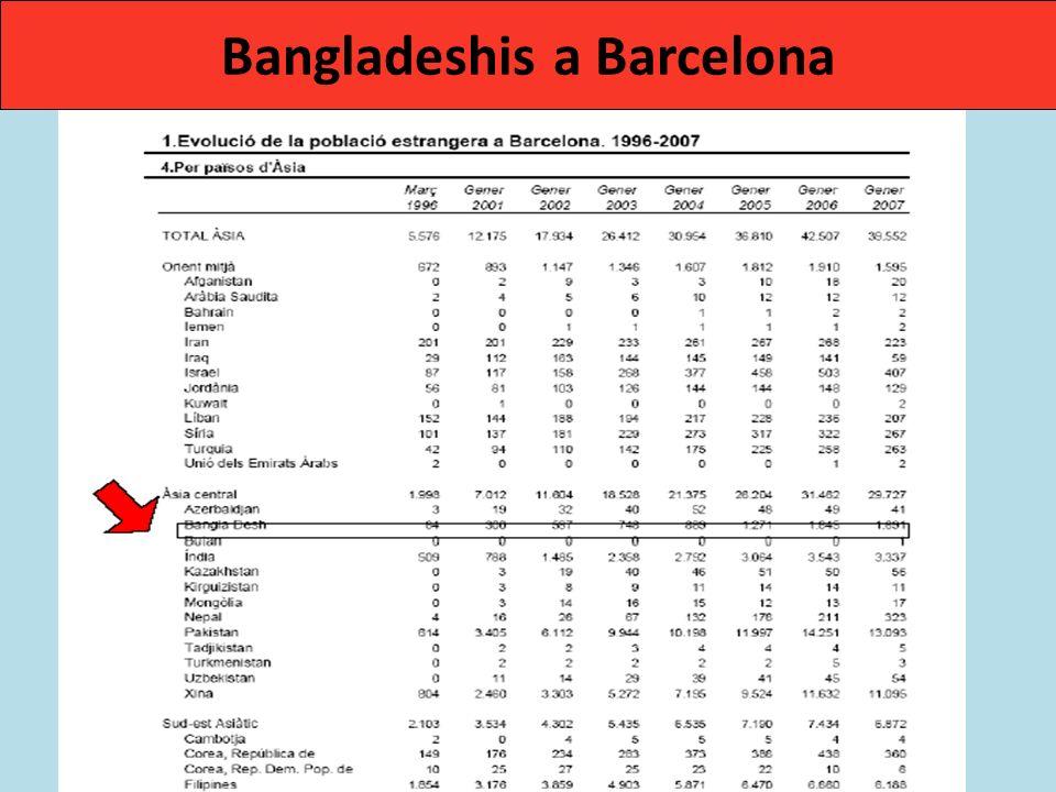 Bangladeshis a Barcelona