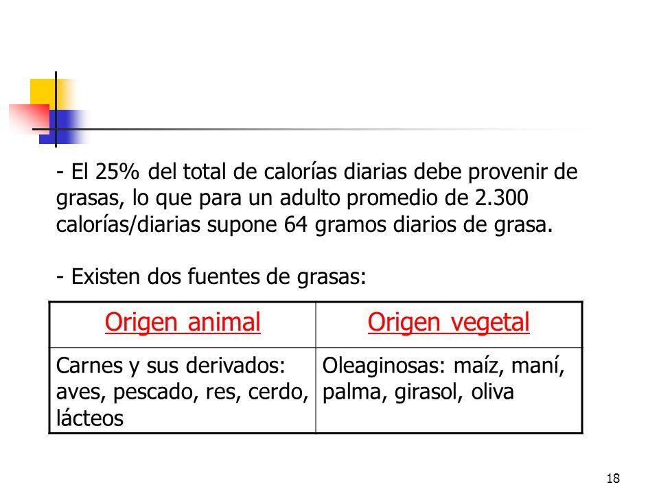 Grasas Origen animal Origen vegetal