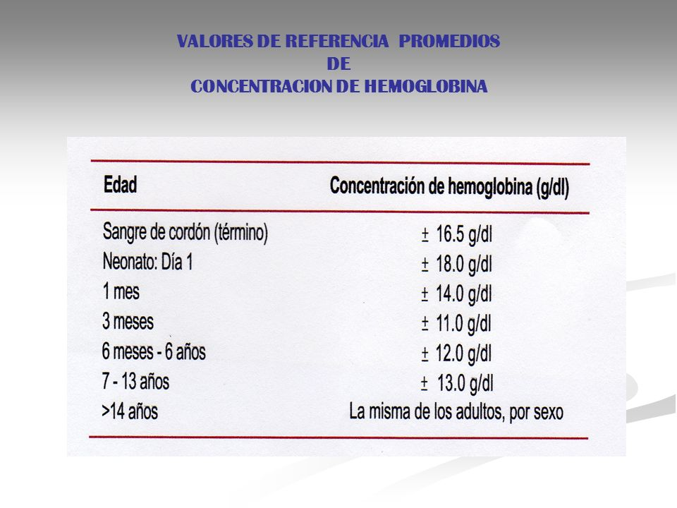 VALORES DE REFERENCIA PROMEDIOS DE CONCENTRACION DE HEMOGLOBINA