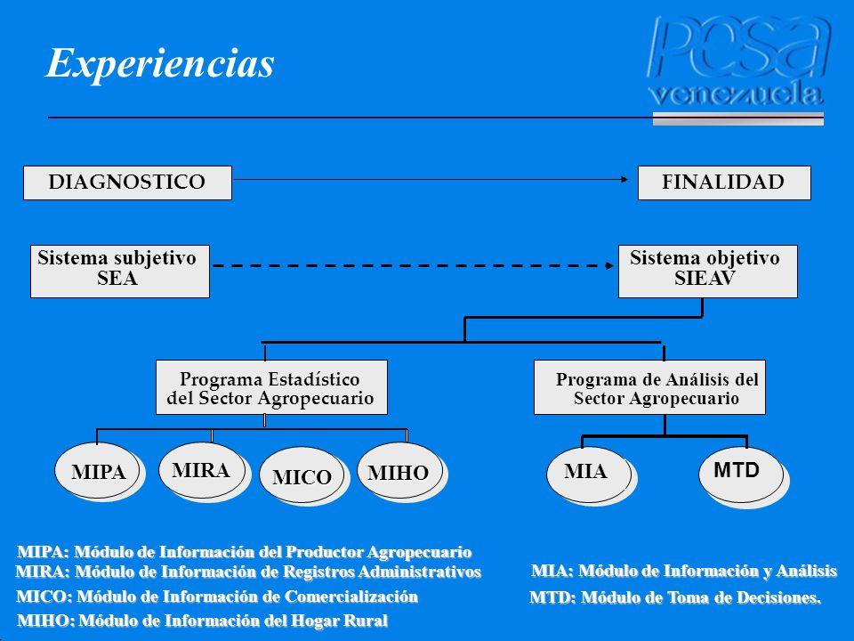 Experiencias Sistema subjetivo SEA Sistema objetivo SIEAV MTD MIA MIPA