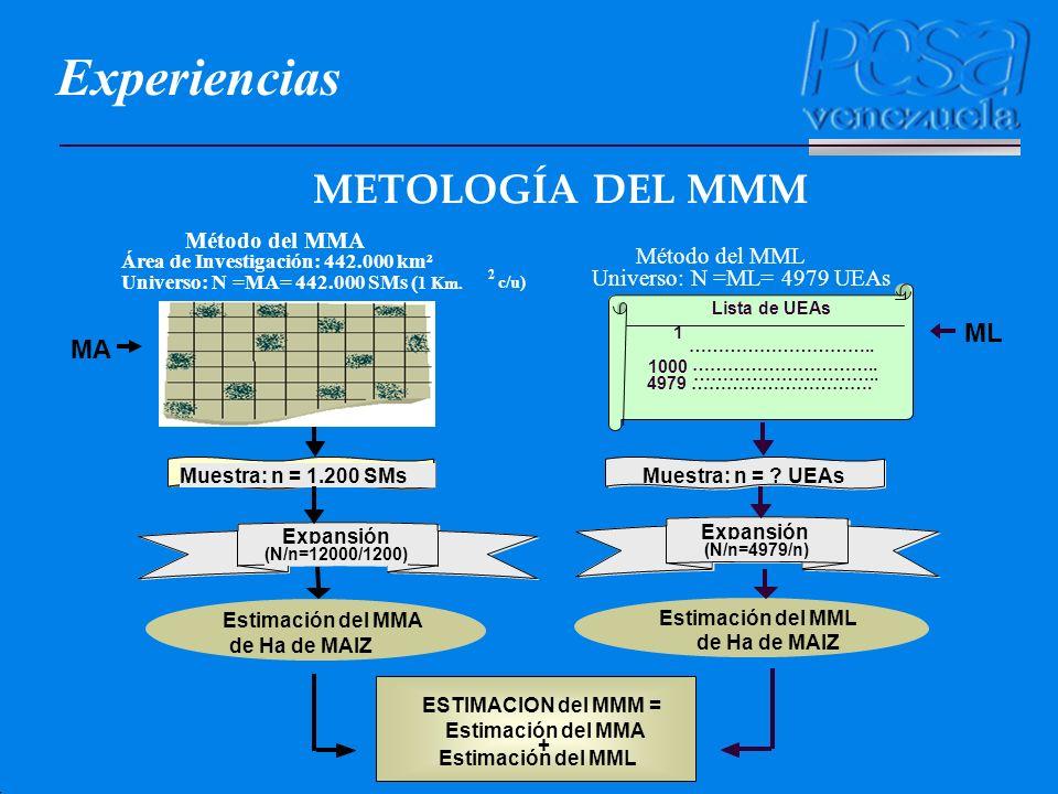 Experiencias METOLOGÍA DEL MMM ML MA Método del MMA Método del MML