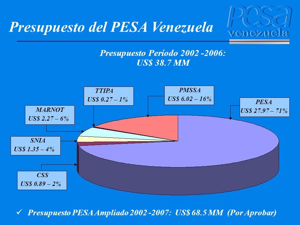 Presupuesto Período 2002 -2006: