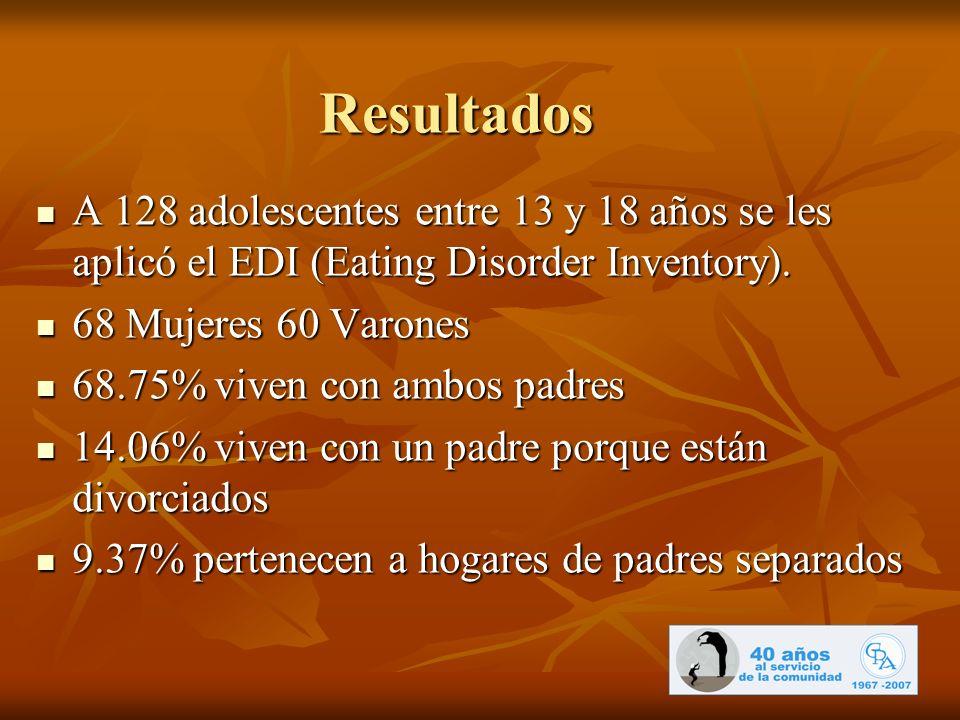 Resultados A 128 adolescentes entre 13 y 18 años se les aplicó el EDI (Eating Disorder Inventory). 68 Mujeres 60 Varones.