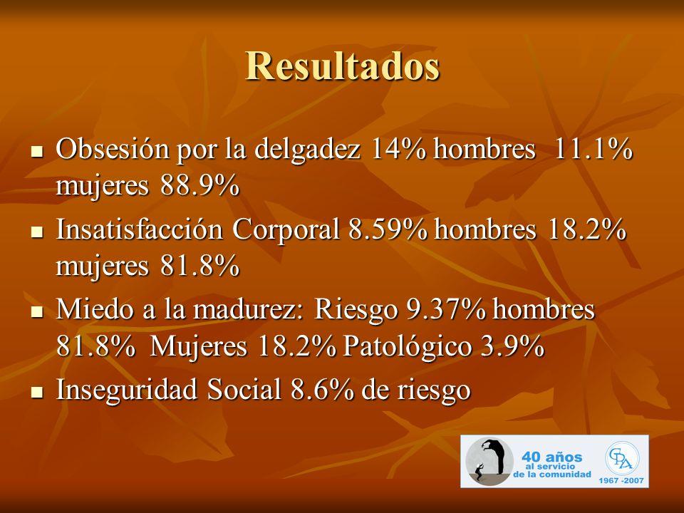 Resultados Obsesión por la delgadez 14% hombres 11.1% mujeres 88.9%
