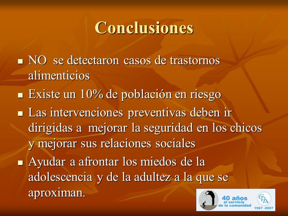 Conclusiones NO se detectaron casos de trastornos alimenticios