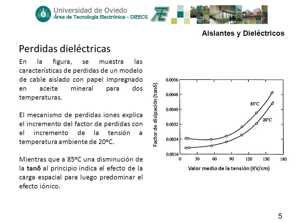 Perdidas dieléctricas
