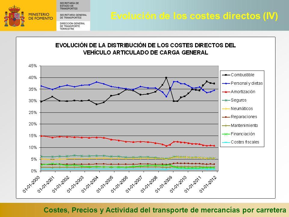 Evolución de los costes directos (IV)