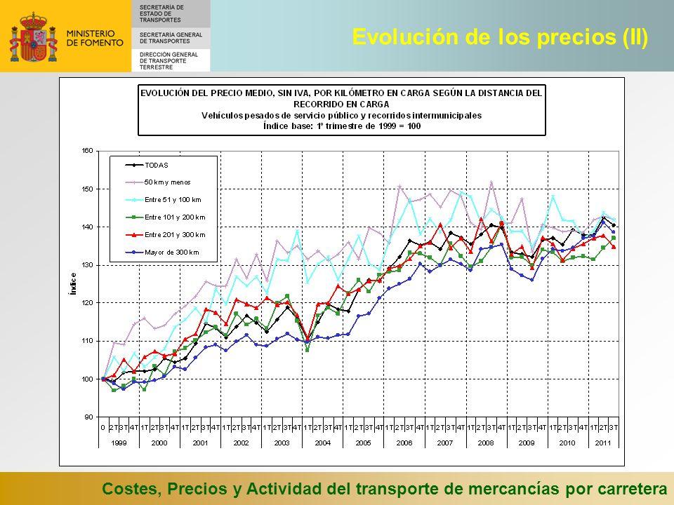 Evolución de los precios (II)