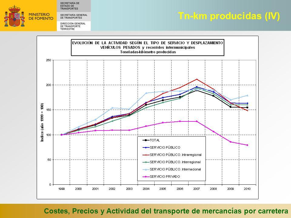 Tn-km producidas (IV) Costes, Precios y Actividad del transporte de mercancías por carretera