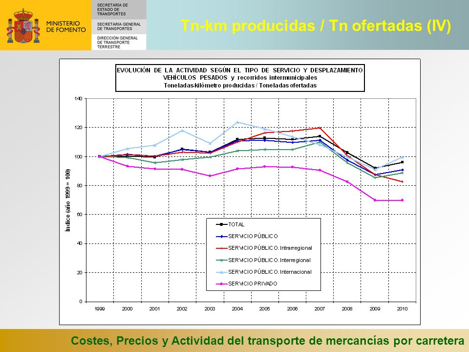 Tn-km producidas / Tn ofertadas (IV)