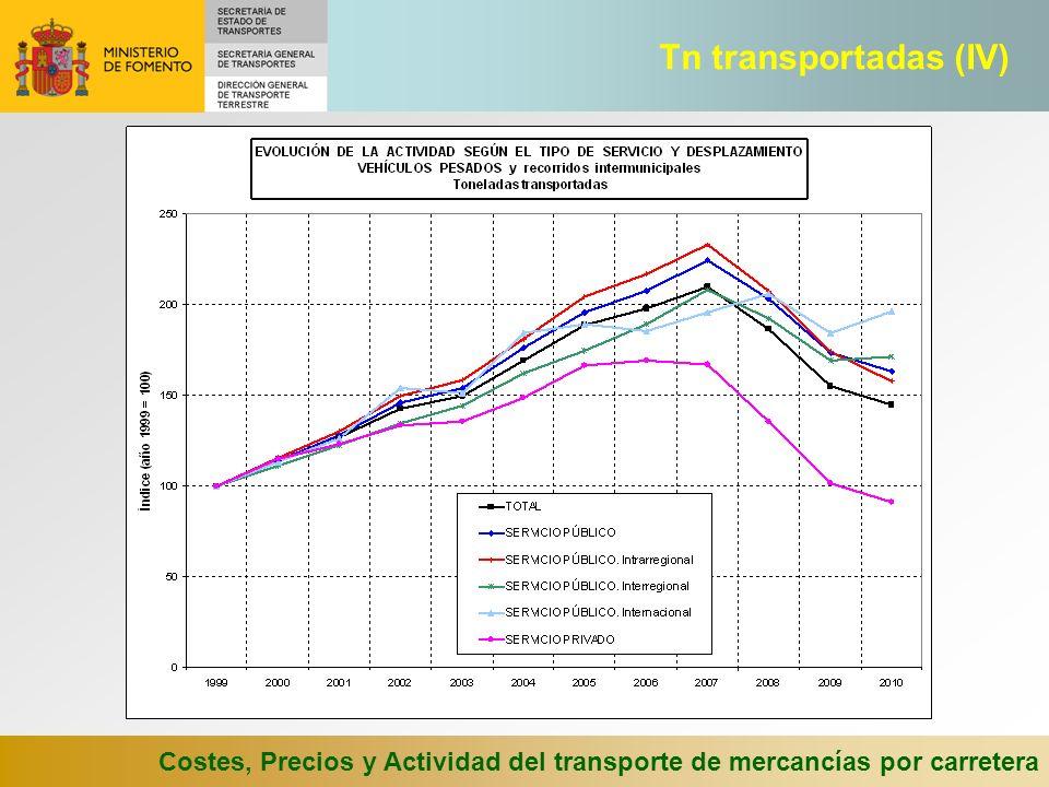 Tn transportadas (IV) Costes, Precios y Actividad del transporte de mercancías por carretera