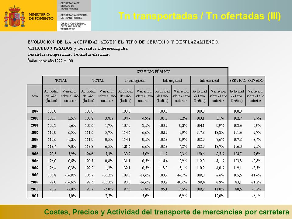 Tn transportadas / Tn ofertadas (III)