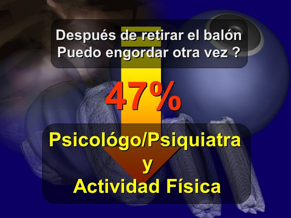 47% Psicológo/Psiquiatra y Actividad Física